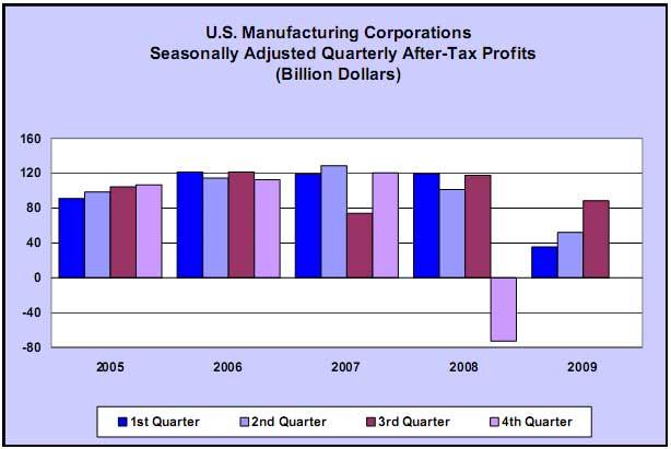 manufacturing profits Q3 2009