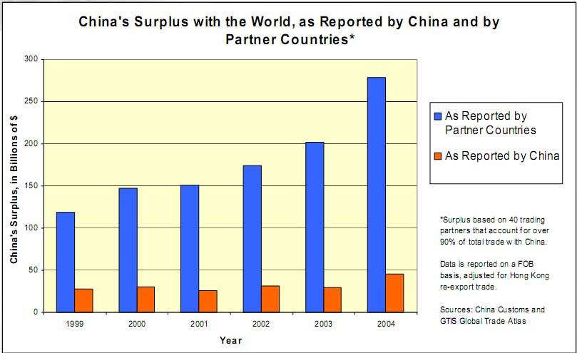 China trade data 2005