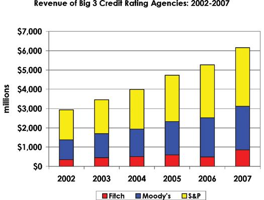 Credit Rating Agencies Profits