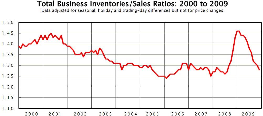 inventories sales ratio Nov. 2009