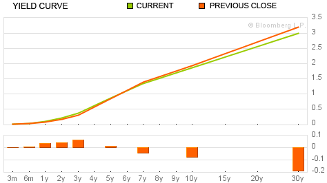 9-21-11 yield curve