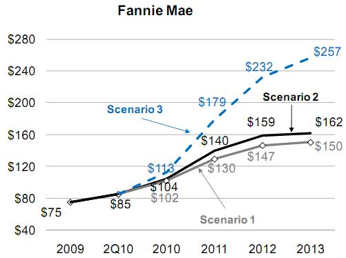 Fannie_Mae_Losses