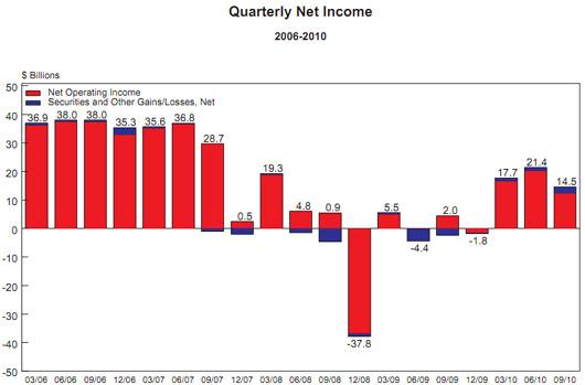 banks income q3 2010