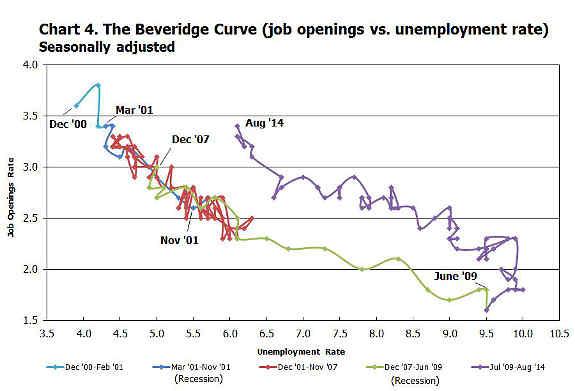 beveridge curve August