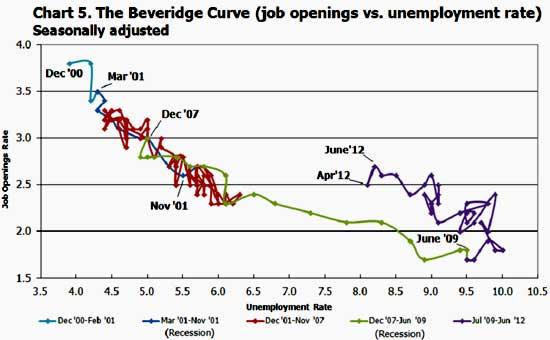 beveridge curve JOLTS June 2012