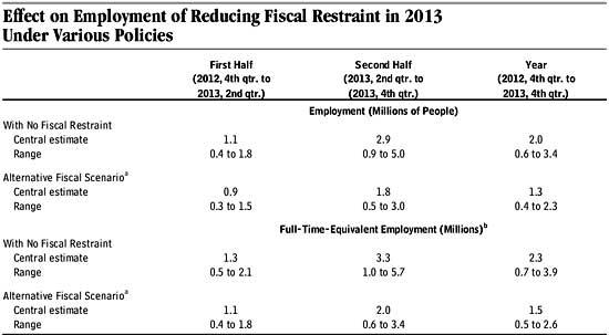 budget cbo employment
