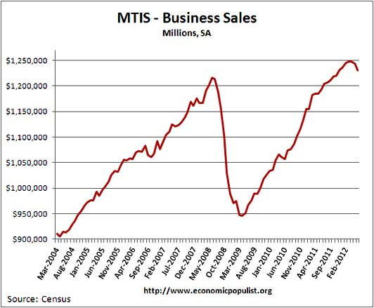 business sales volume 6/12