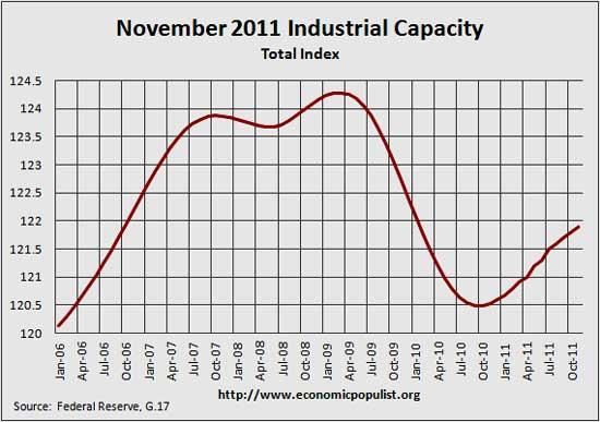 total capacity g.17 Nov 2011