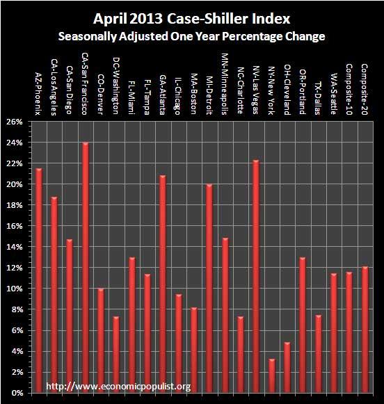 case shiller 1 yr chg sa April 2013