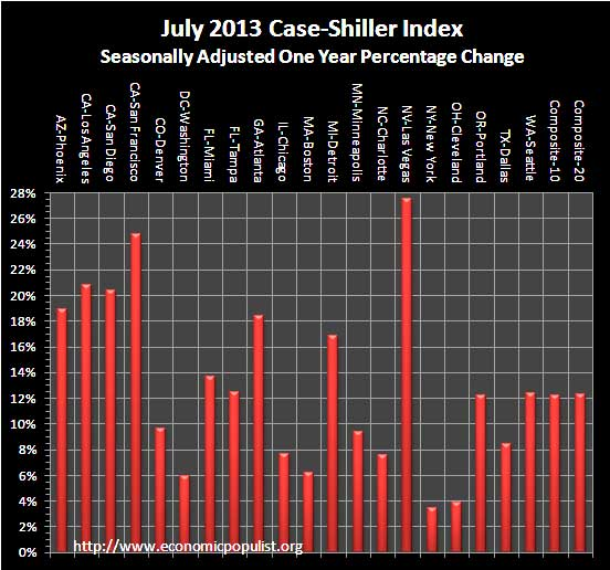 case shiller index 1 year change July 2013