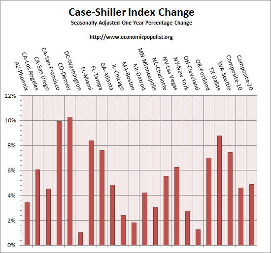 case shiller index all cities one year change April 20145