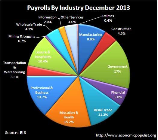 BLS CES Employment payrolls December 2013 pie chart