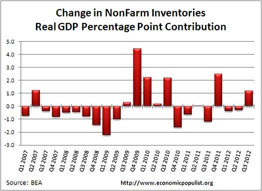 nonfarm inventories percentage contribution gdp