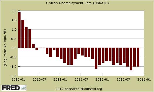 chg unemployment rate 1 yr ago