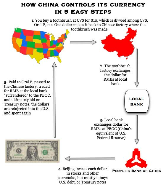 china currency manipuulation