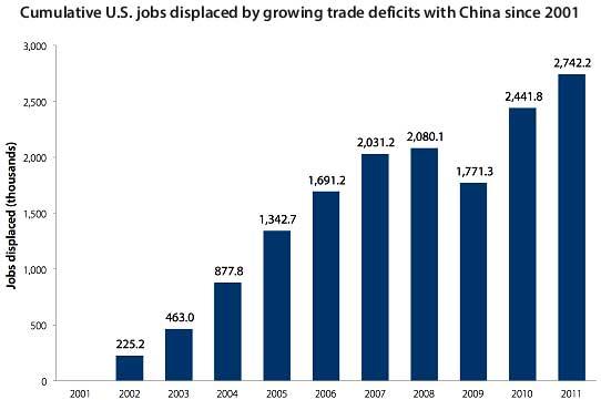 china job losses