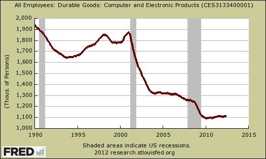 computer electronic durable goods jobs
