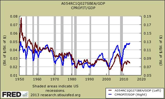 corporate profits after tax ratio gdp
