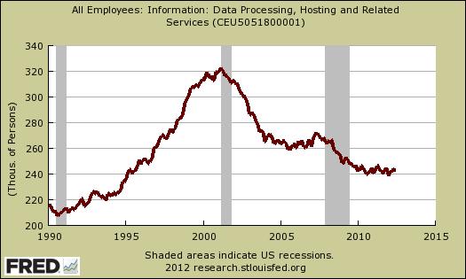 data processing hosting jobs