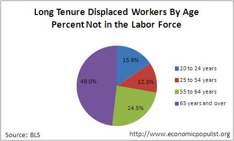 displaced not in labor force