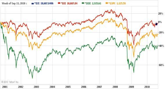 Dow Decade