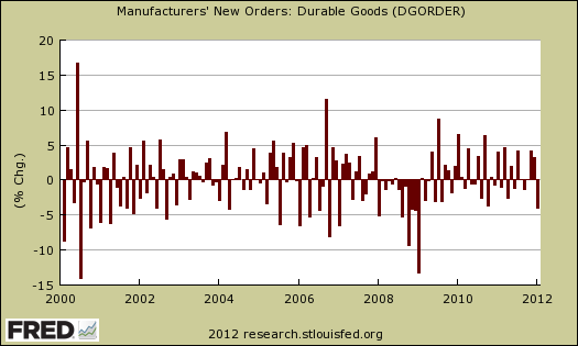 Durable Goods percent change 01-2012
