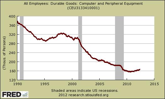 durable goods computer  jobs