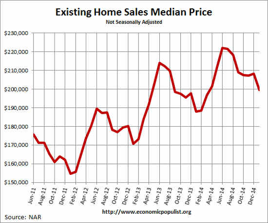 Existing Home Sales  Median Price January 2015