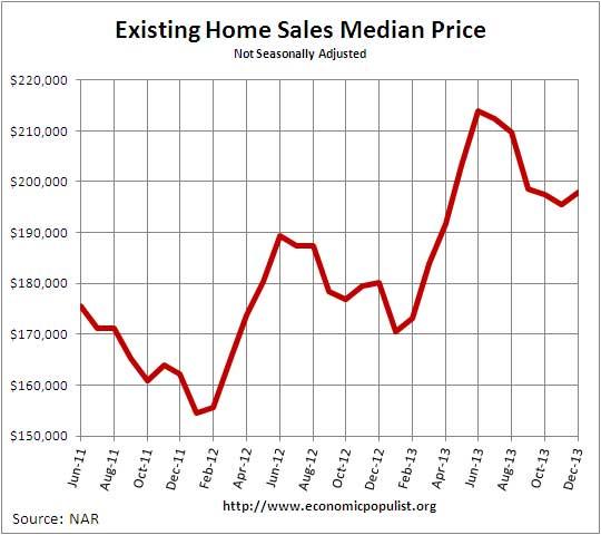 Existing Home Sales  Median Price December 2013