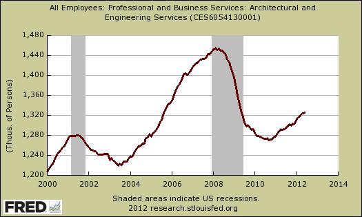 engingeering architect employment June 2012