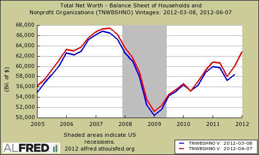 household net worth rev