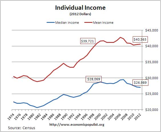 income individual census