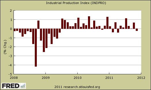 Industrial Production Percentage Change November 2011