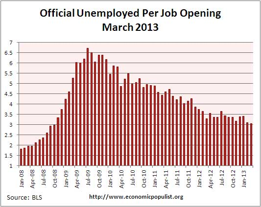 job openings per official unemployed March 2013