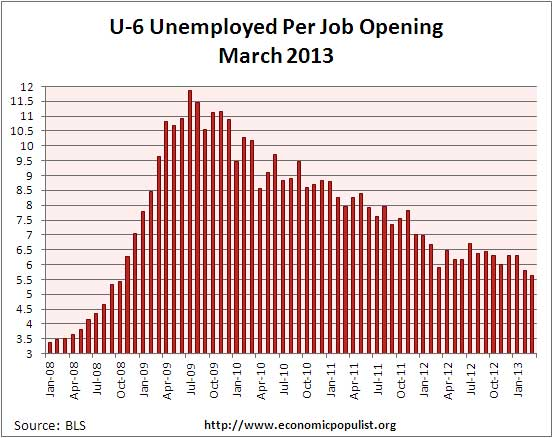u-6 jolts job openings per alternative unemployment rate March 2013