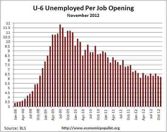 u6 jolts job openings per alternative unemployment rate November 2012