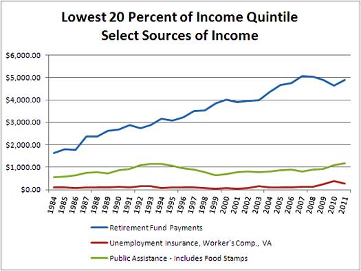low 20 income srcs