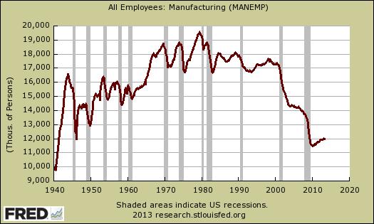 manufacturing employment