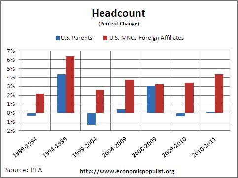 mnc headcount percent chg 2011