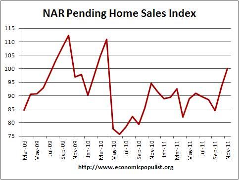 nar pending home sales 11/11
