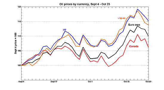 p_oil_currencies.png
