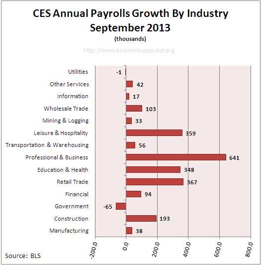 Employment payrolls growth Annual September 2013