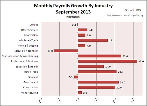 employment gains for month of September 2013