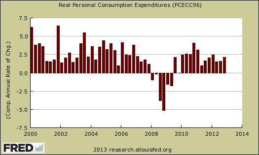 pce real quarter percent chg