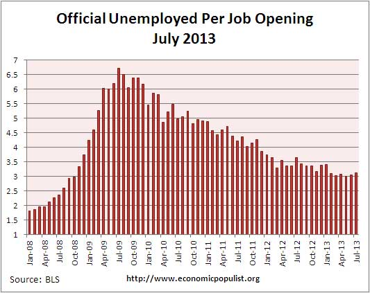 job openings per official unemployed July 2013