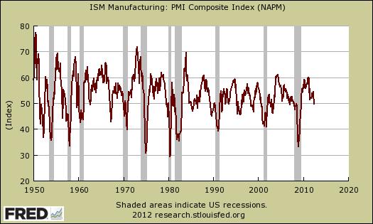 pmi vs. recession