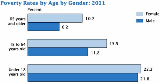 poverty gender