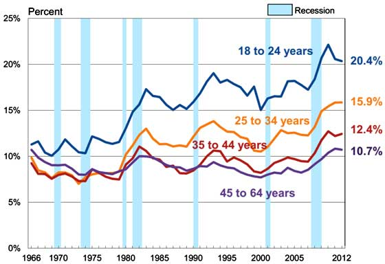 working age poverty rates