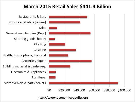 retail sales volume March 2015