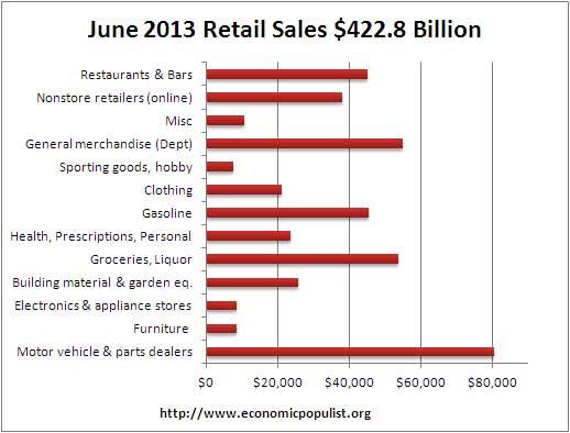 retail sales volume june 13
